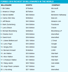 List of Top Ten World Richest