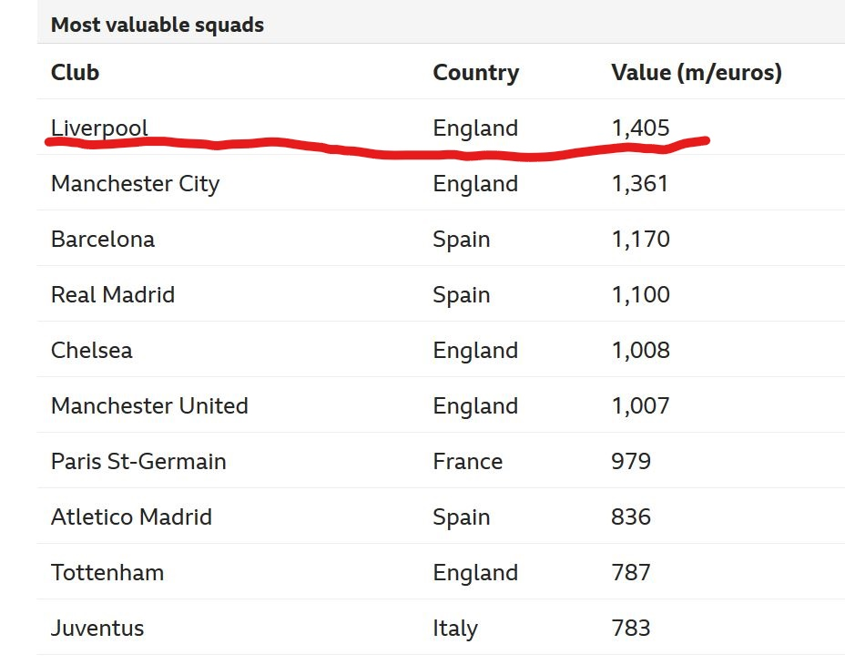 Most valuable squad Real Madrid or Man U?